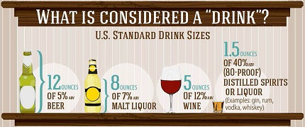 Graphic that shows what constitutes an alcoholic drink.